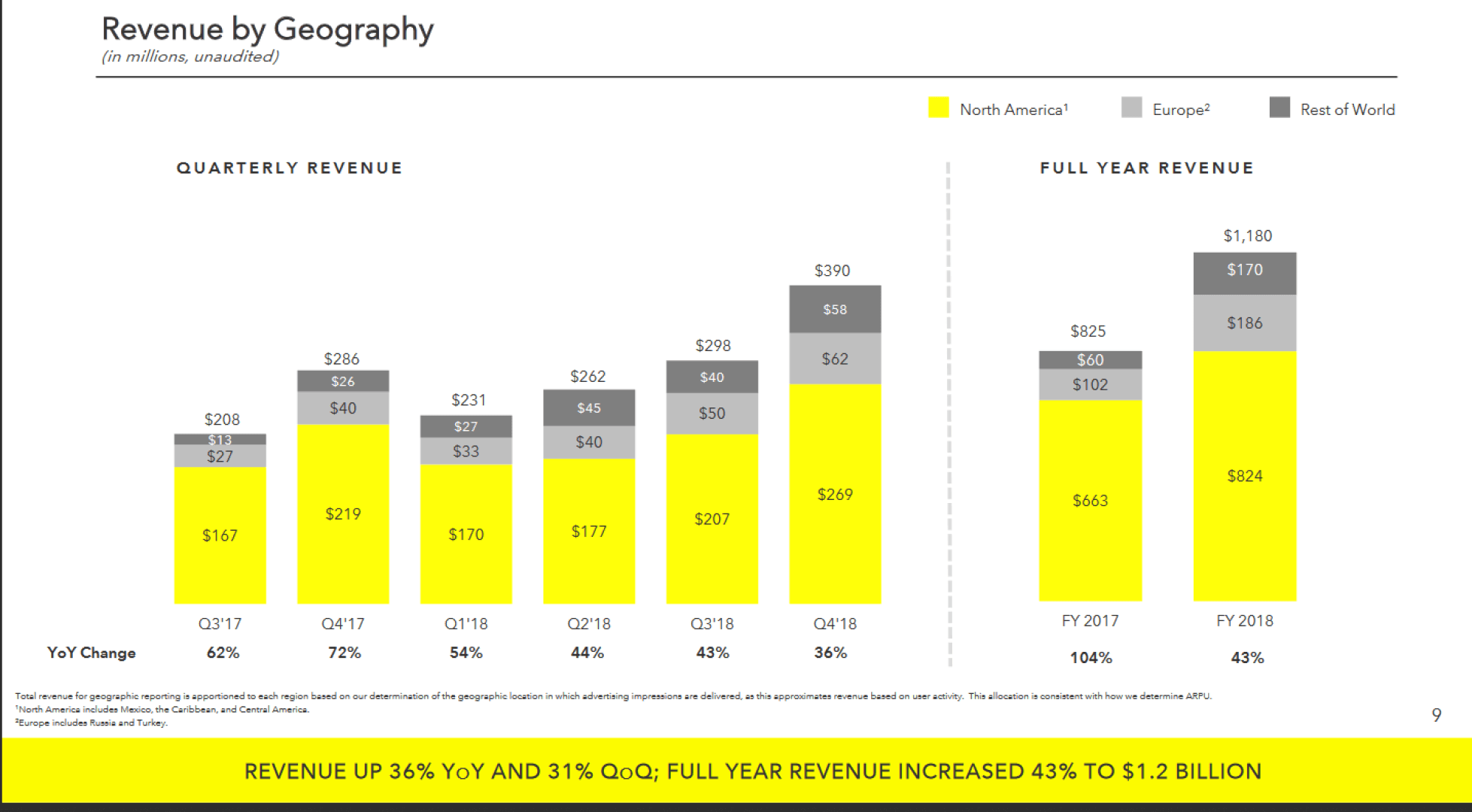 Snap topped $1 billion in revenue in 2018, stabilized user base in fourth quarter